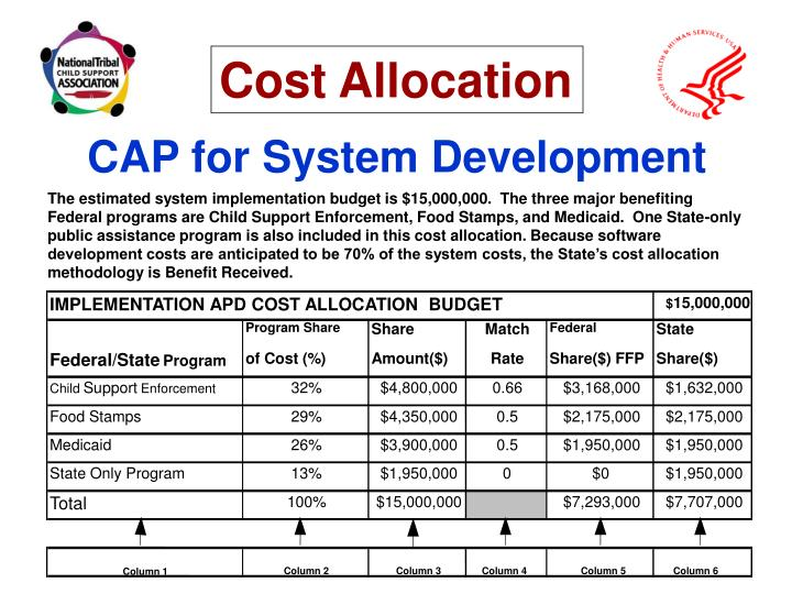 IMPLEMENTATION APD COST ALLOCATION  BUDGET