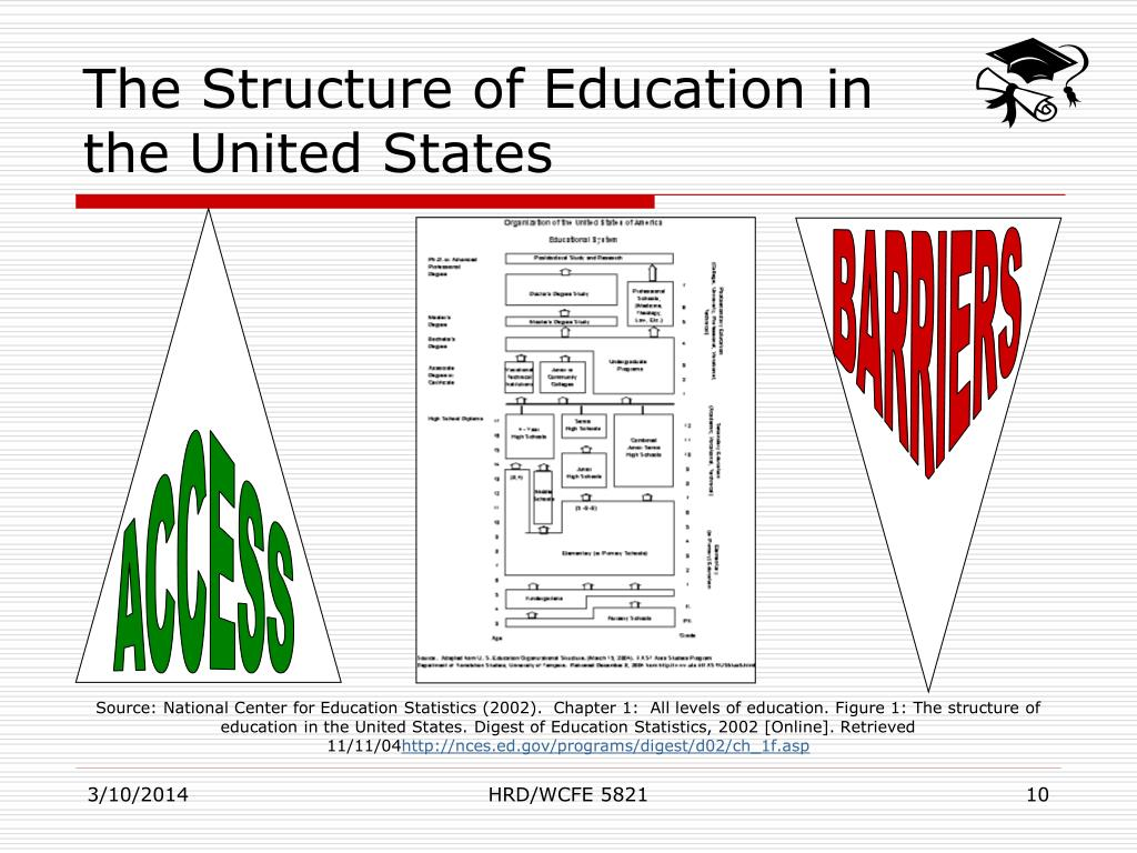 The Structure of Education in the United States