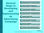 general steps in developing and implementing an advertising campaign