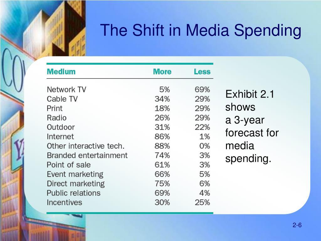 The Shift in Media Spending