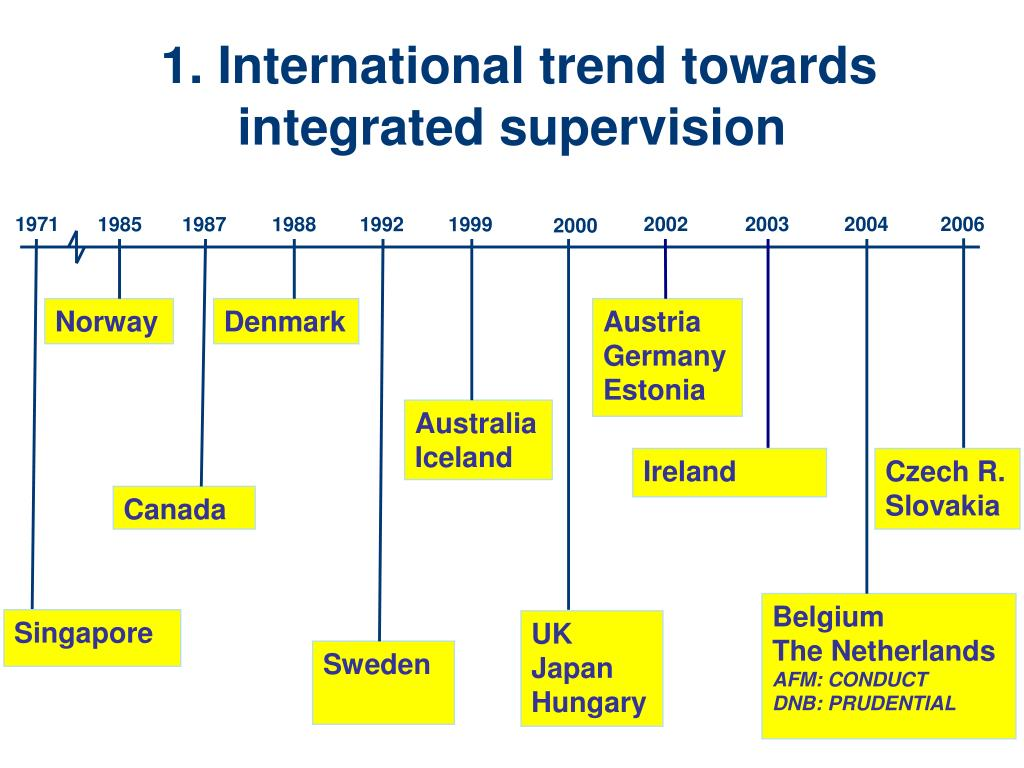 1. International trend towards integrated supervision