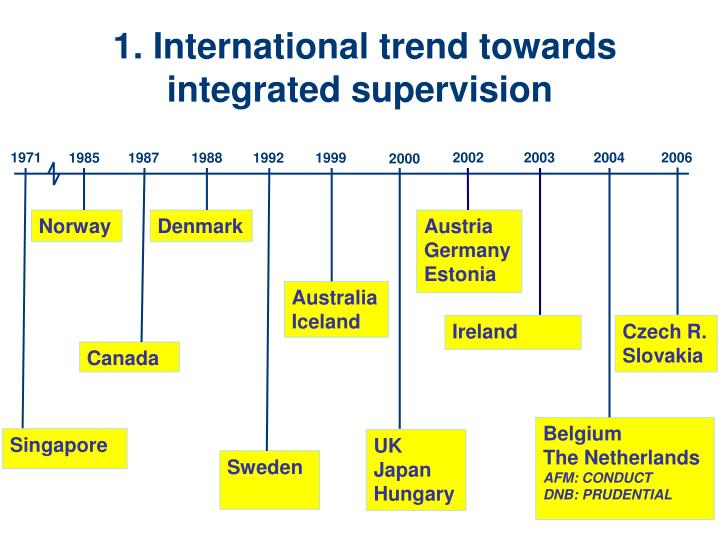 1 international trend towards integrated supervision
