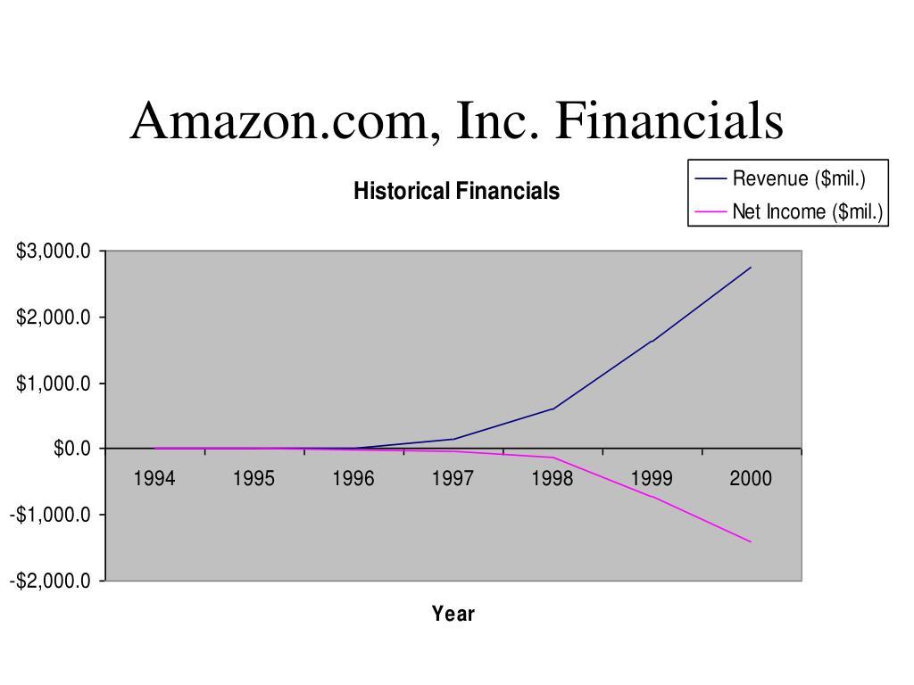 Amazon.com, Inc. Financials