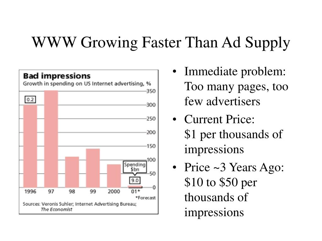 WWW Growing Faster Than Ad Supply