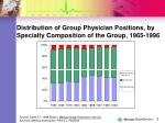 distribution of group physician positions by specialty composition of the group 1965 1996