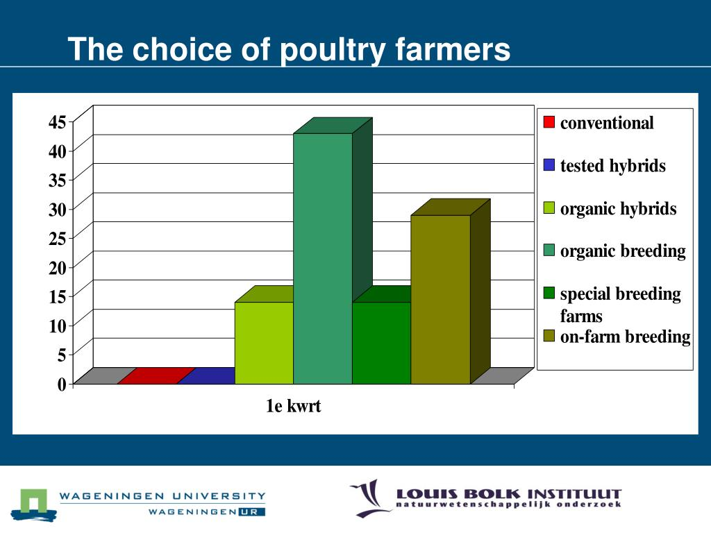 The choice of poultry farmers