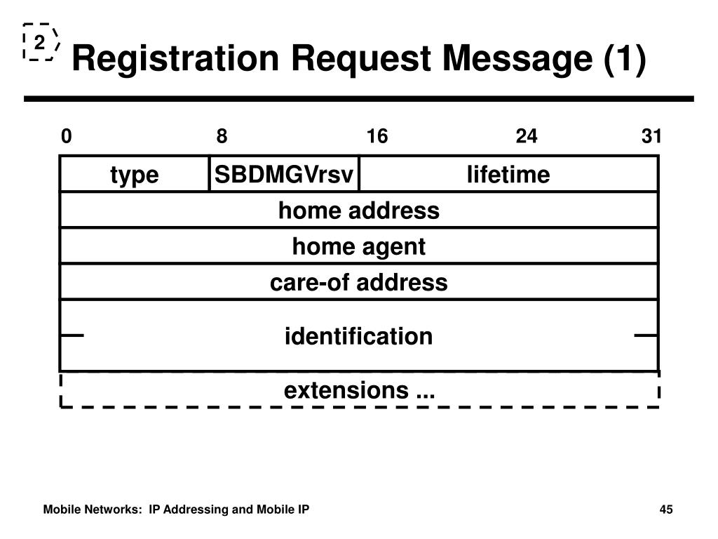 Registration Request Message (1)