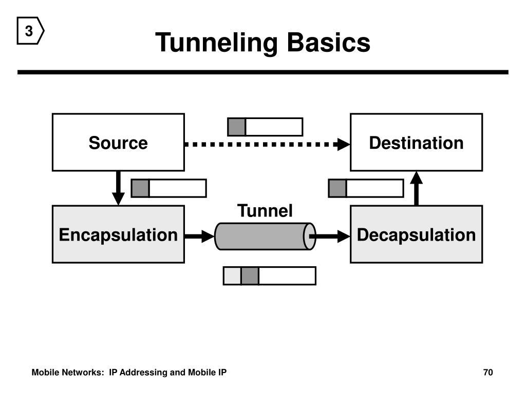 Tunneling Basics
