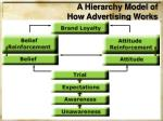 a hierarchy model of how advertising works