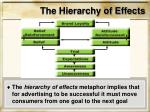 the hierarchy of effects
