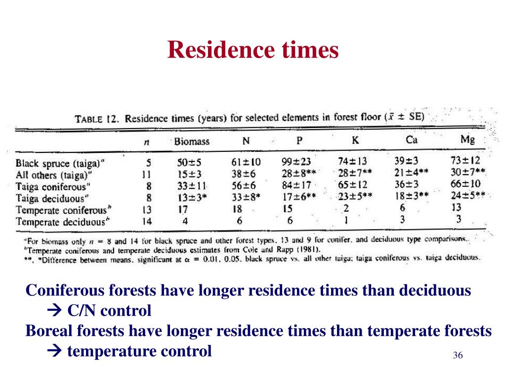 Residence times