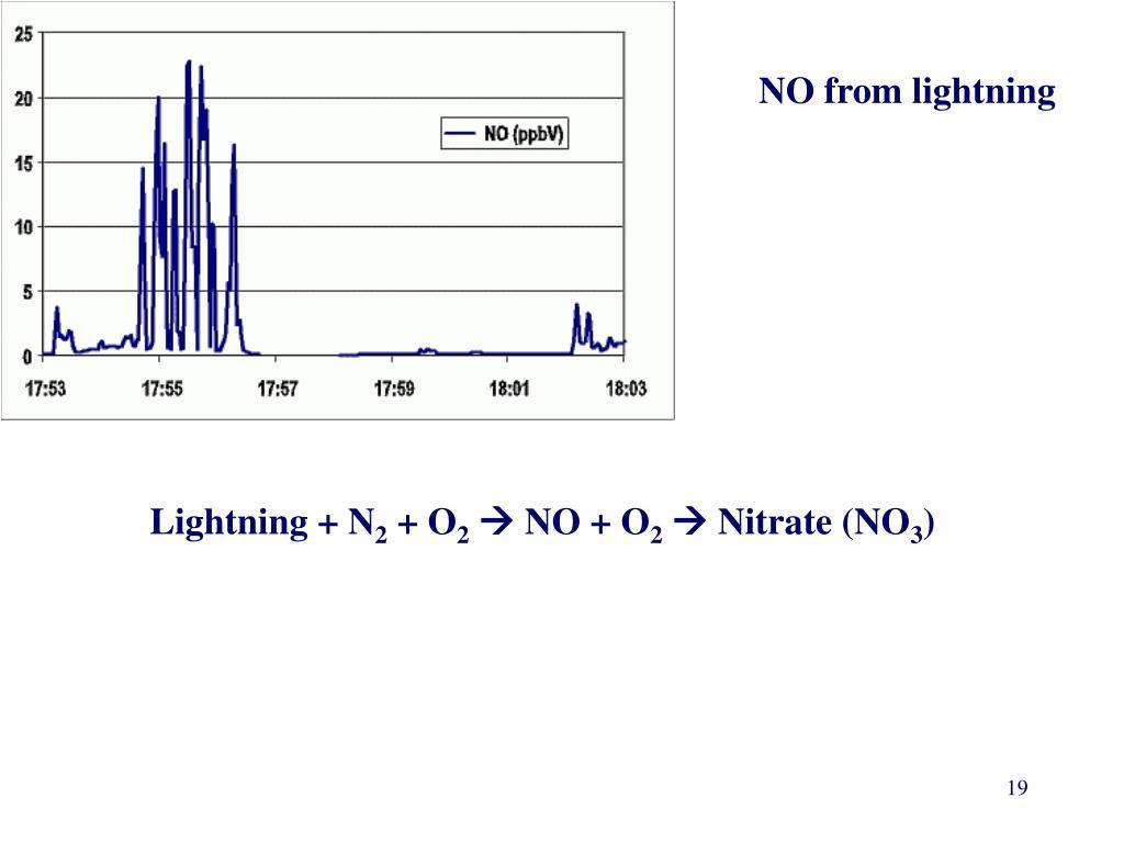 NO from lightning