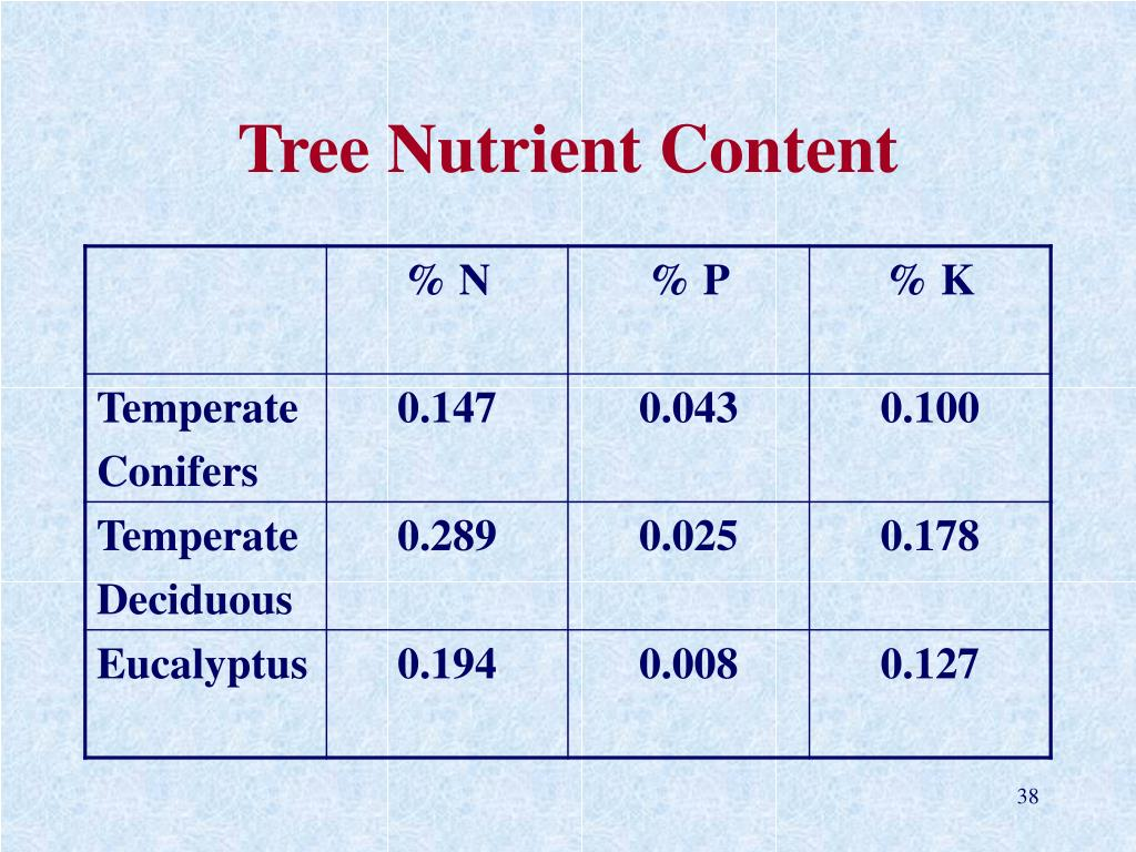 Tree Nutrient Content