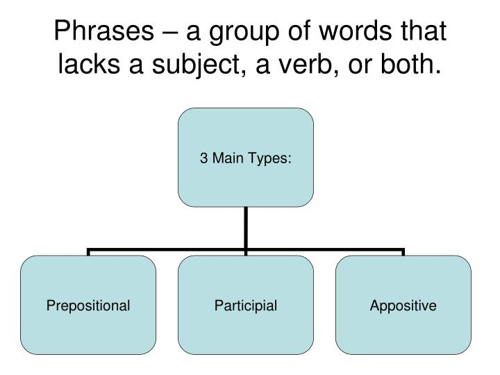 Phrases a group of words that lacks a subject a verb or both