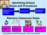 identifying school rules and procedures