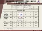 sources for finance for house construction