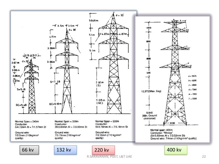 ppt - transmission tower powerpoint presentation