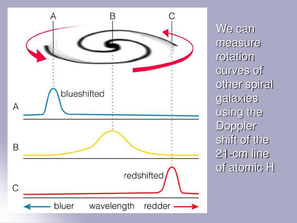 We can measure rotation curves of other spiral galaxies using the Doppler shift of the 21-cm line of atomic H