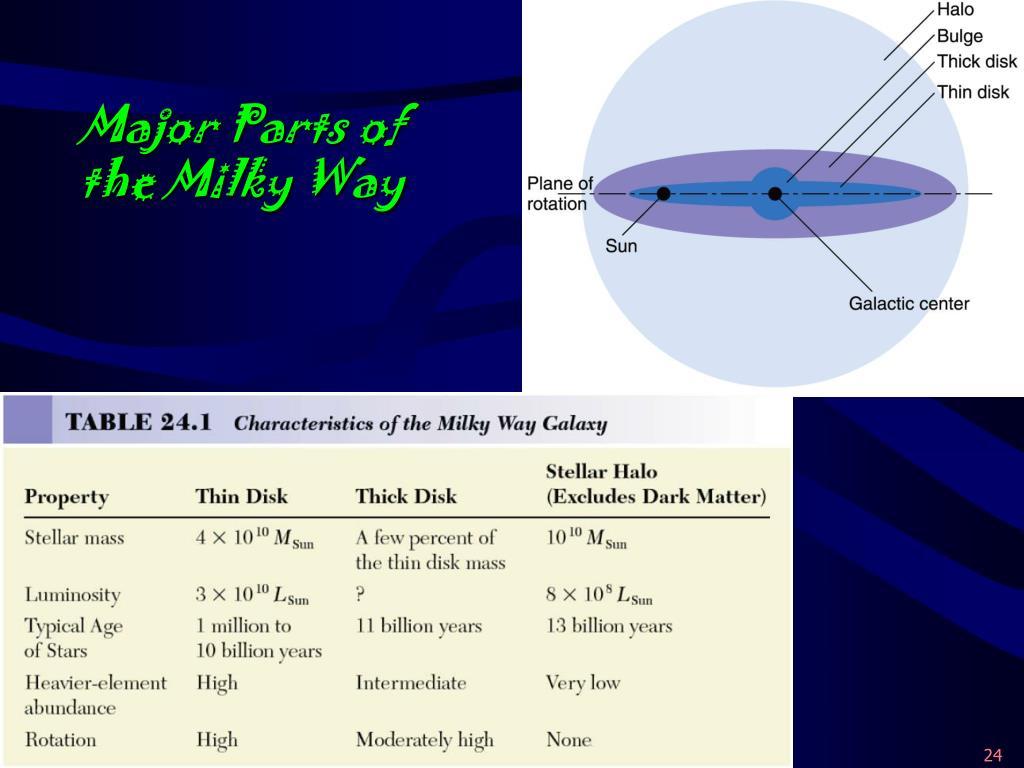 Major Parts of the Milky Way