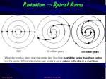 rotation spiral arms