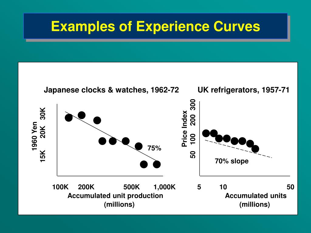 Examples of Experience Curves