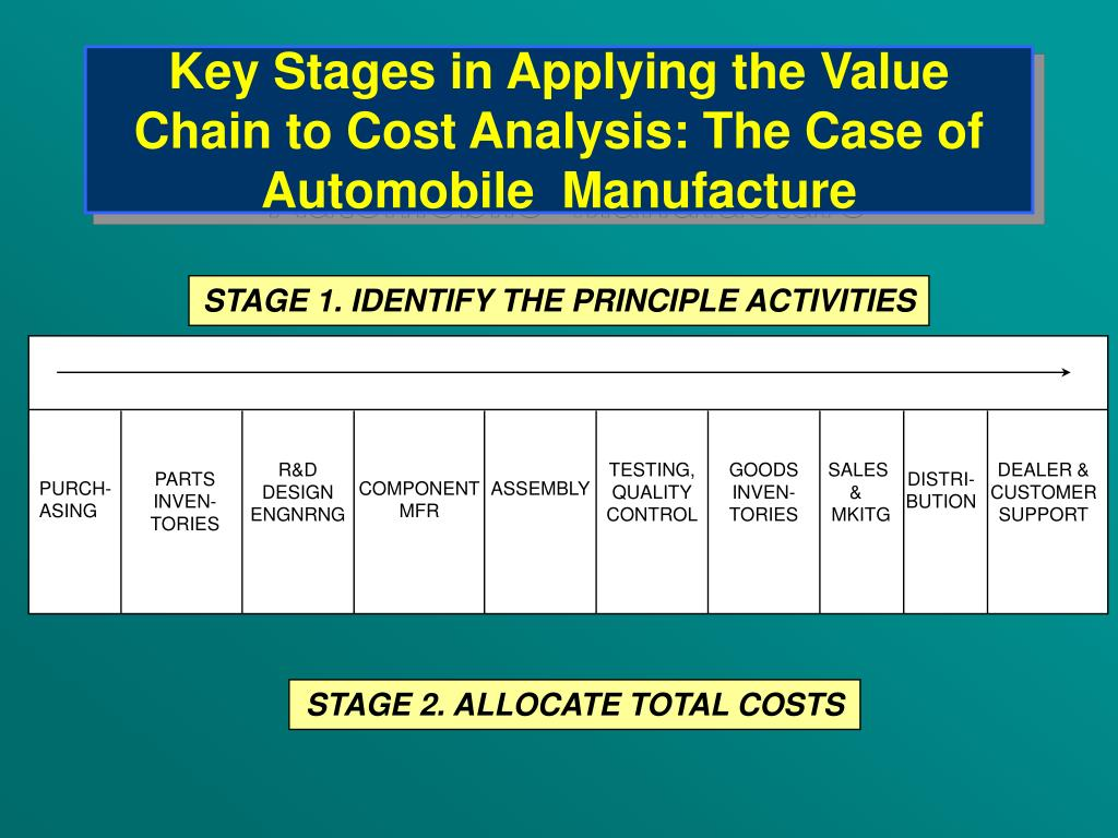 Key Stages in Applying the Value Chain to Cost Analysis: The Case of Automobile  Manufacture