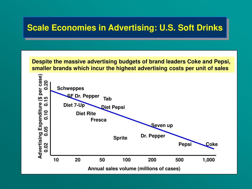 Scale Economies in Advertising: U.S. Soft Drinks