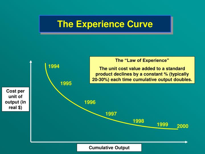 The experience curve