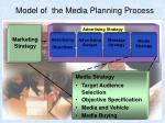 model of the media planning process