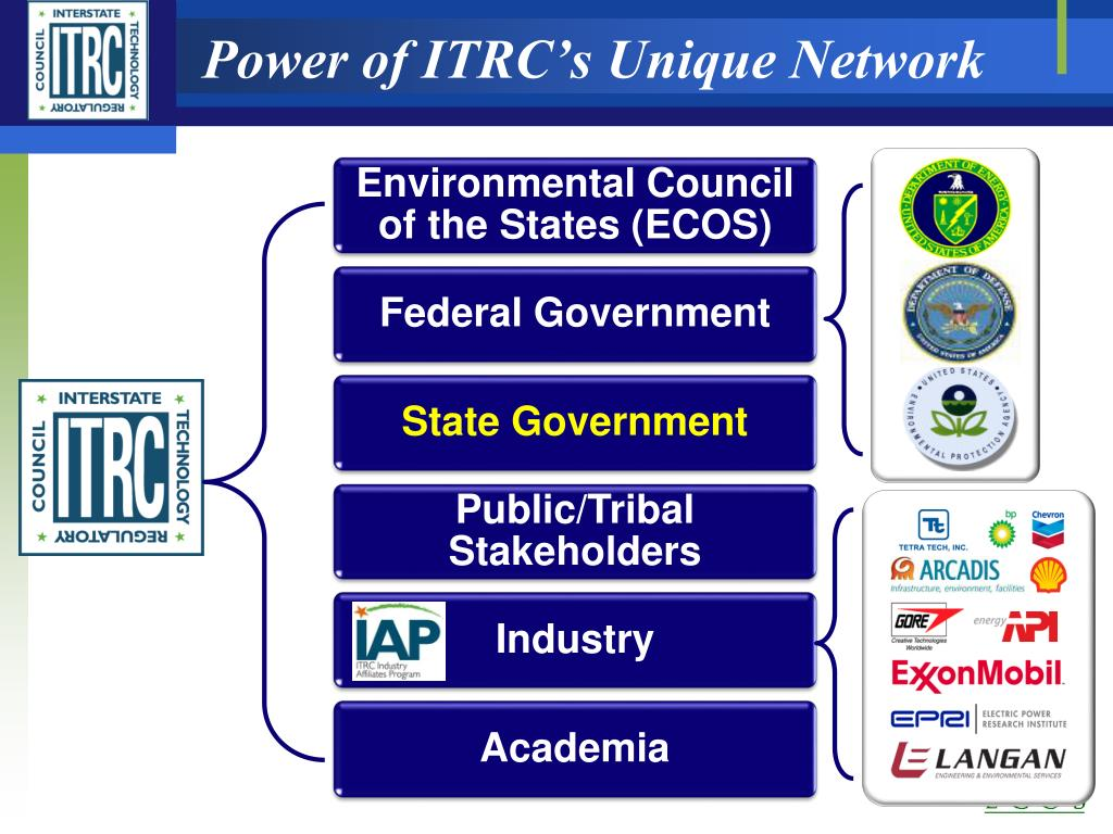 Power of ITRC's Unique Network