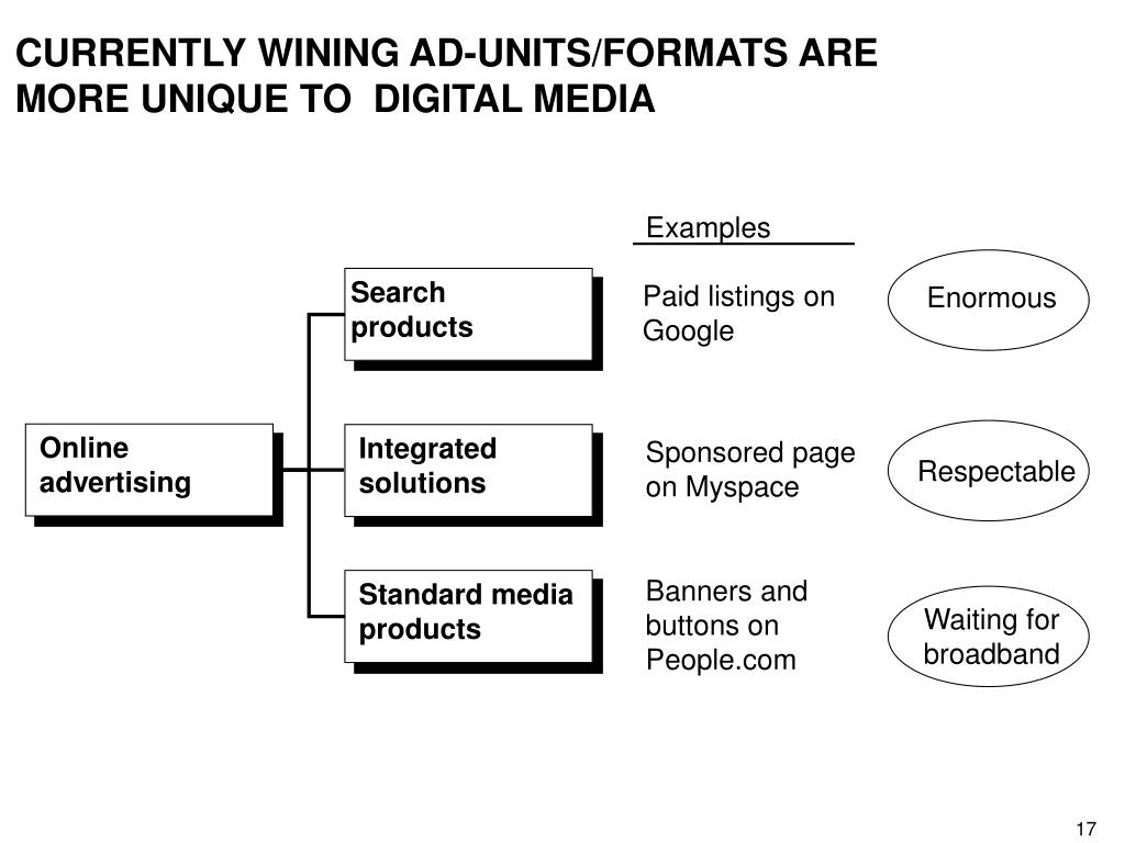 CURRENTLY WINING AD-UNITS/FORMATS ARE MORE UNIQUE TO  DIGITAL MEDIA