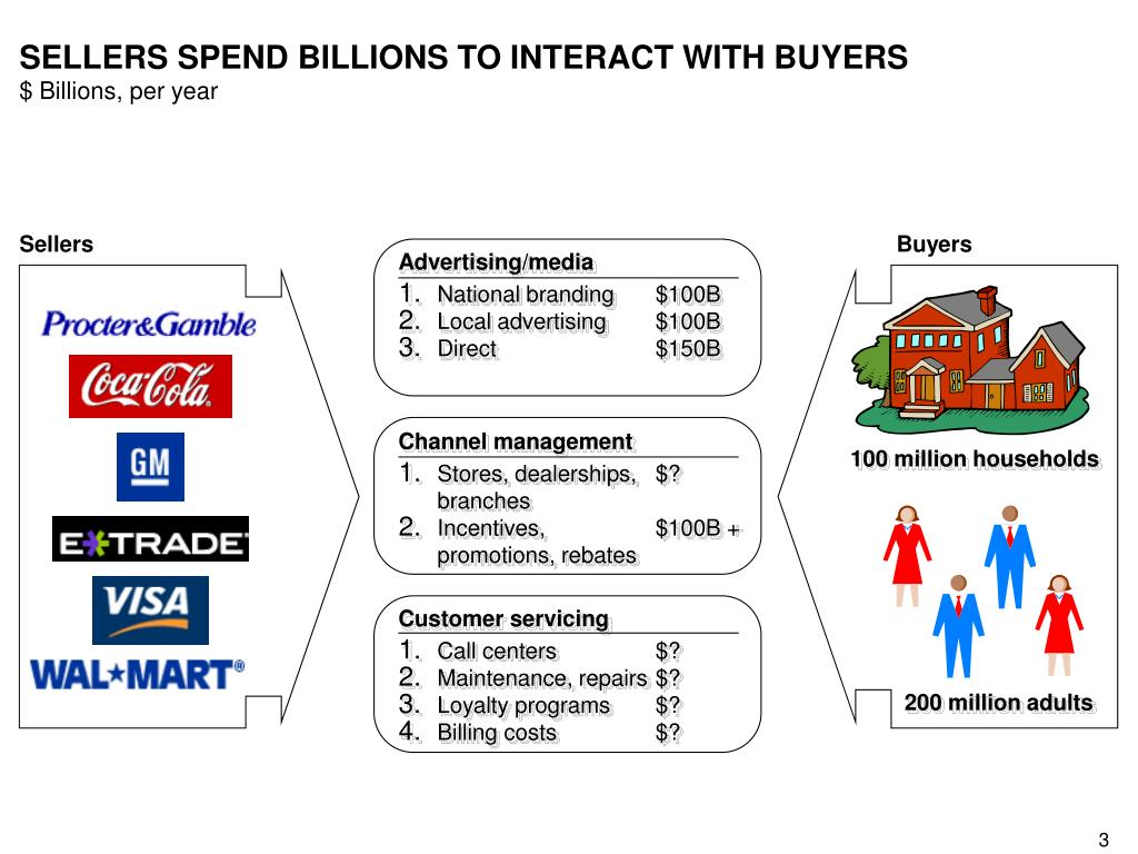 SELLERS SPEND BILLIONS TO INTERACT WITH BUYERS