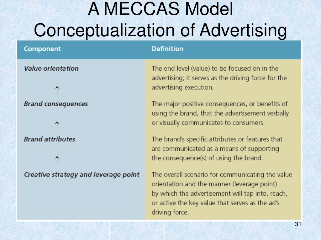 A MECCAS Model Conceptualization of Advertising Strategy