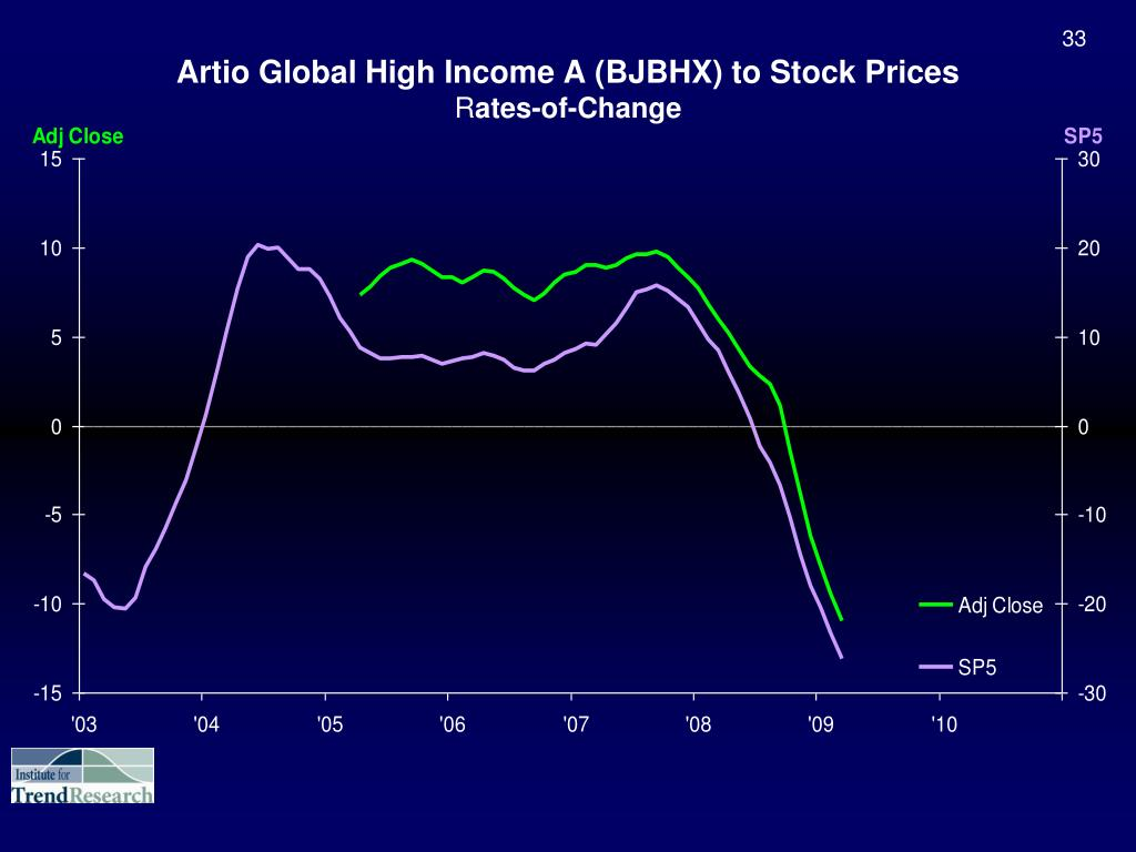 Artio Global High Income A (BJBHX) to Stock Prices