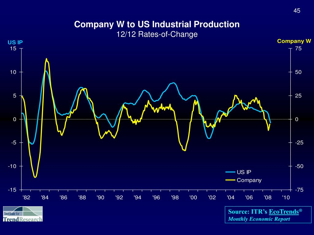 Company W to US Industrial Production