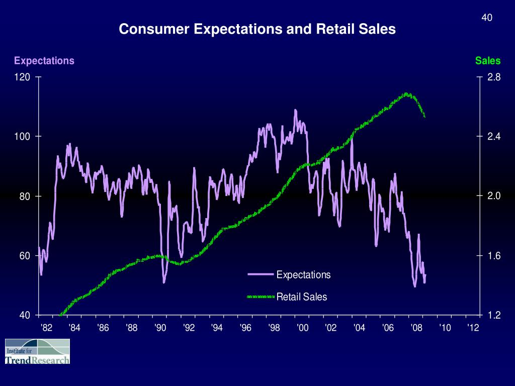 Consumer Expectations and Retail Sales