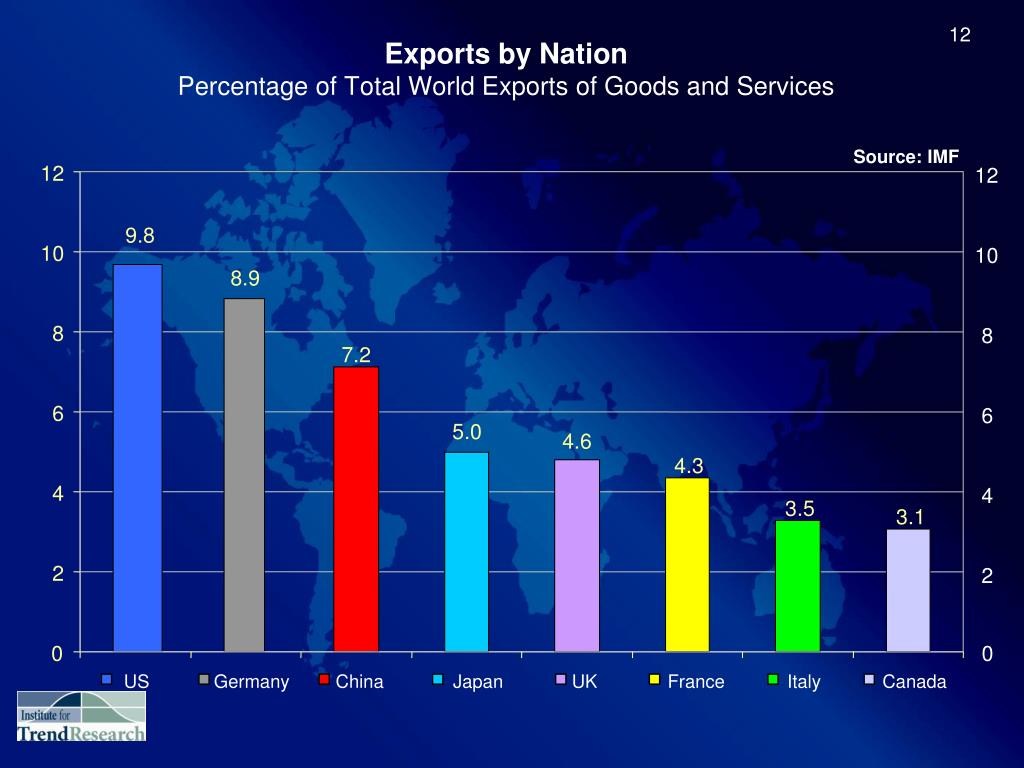 Exports by Nation
