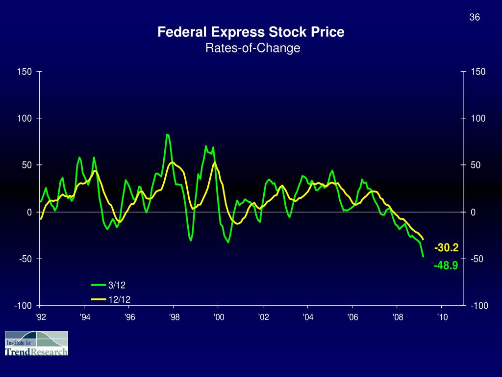 Federal Express Stock Price