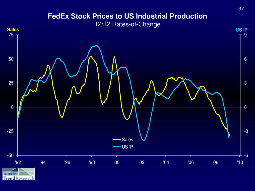 FedEx Stock Prices to US Industrial Production