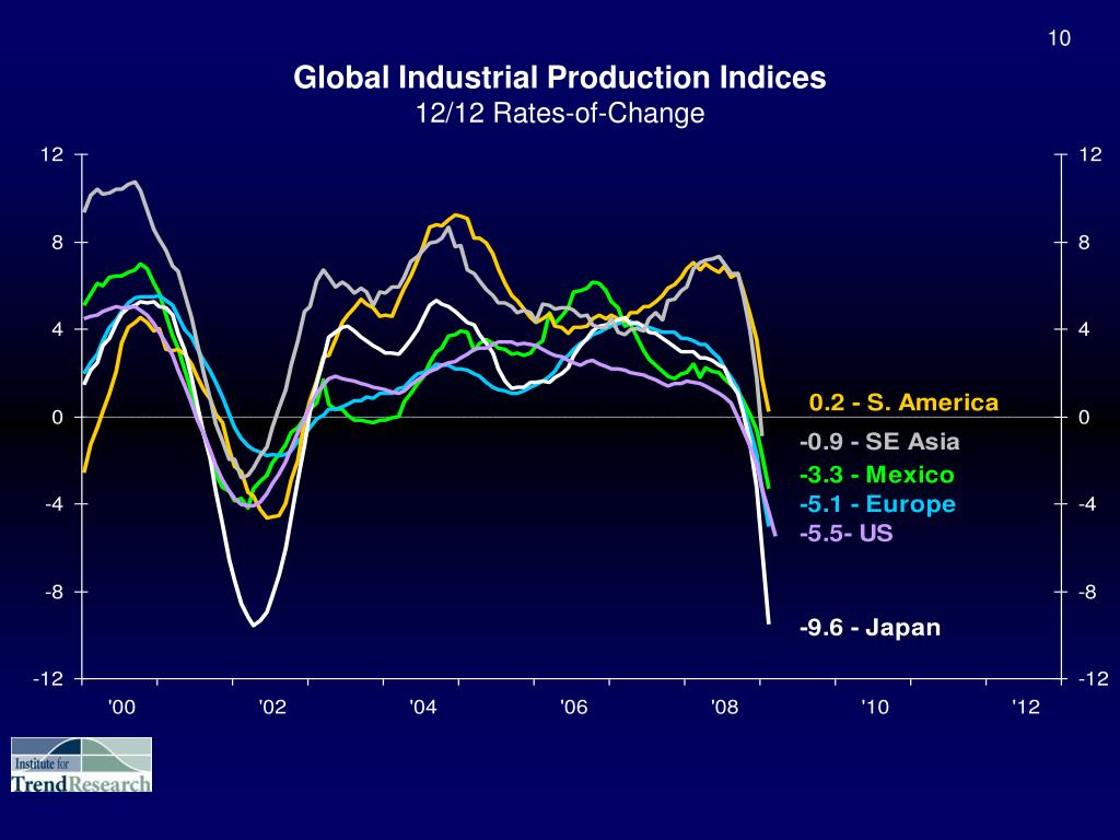 Global Industrial Production Indices