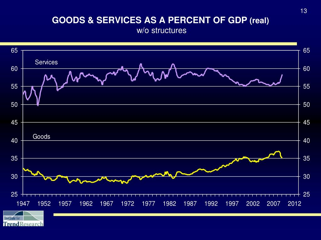GOODS & SERVICES AS A PERCENT OF GDP