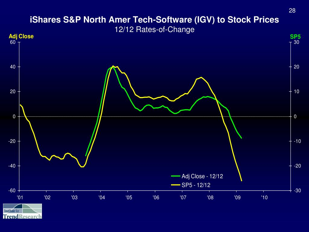 iShares S&P North Amer Tech-Software (IGV) to Stock Prices