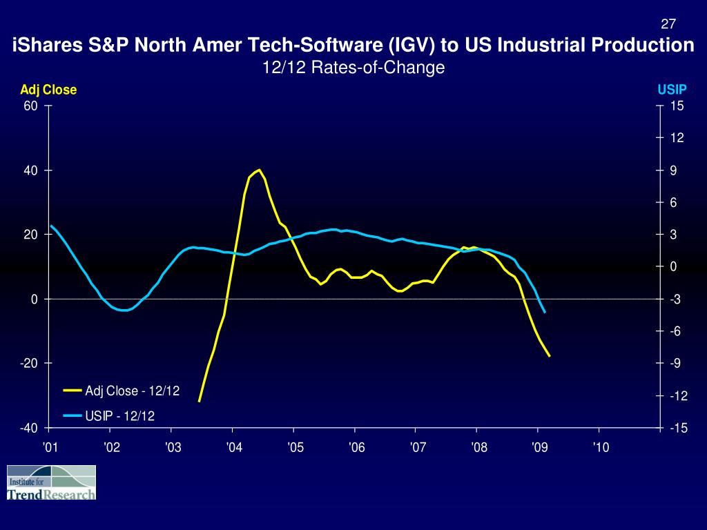 iShares S&P North Amer Tech-Software (IGV) to US Industrial Production