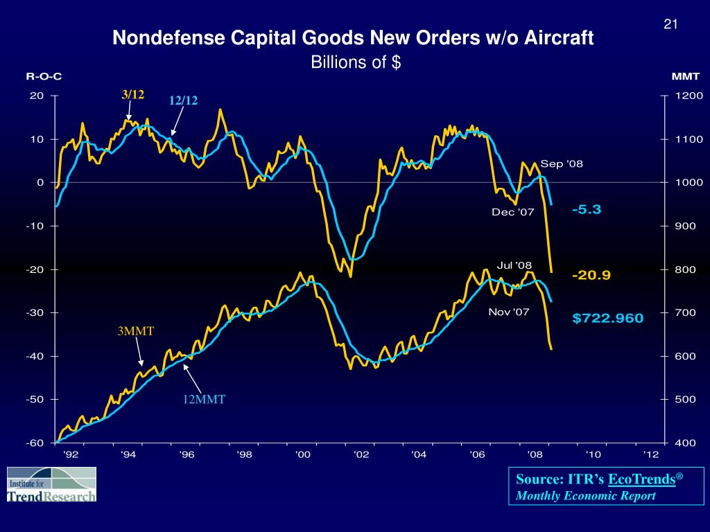 Nondefense Capital Goods New Orders w/o Aircraft
