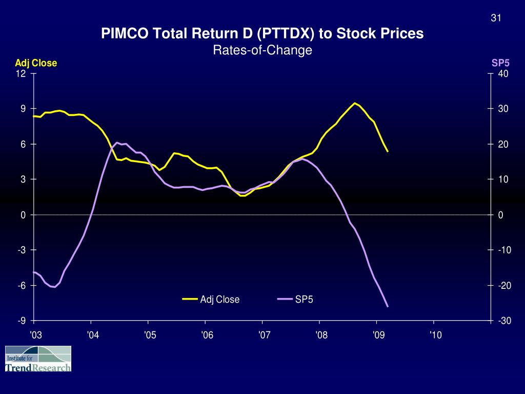 PIMCO Total Return D (PTTDX) to Stock Prices