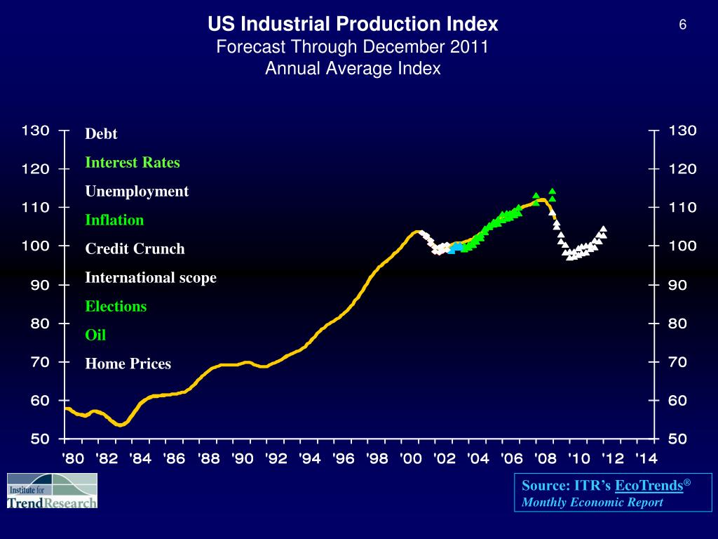 US Industrial Production Index