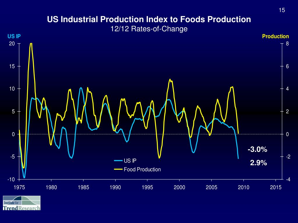 US Industrial Production Index to Foods Production