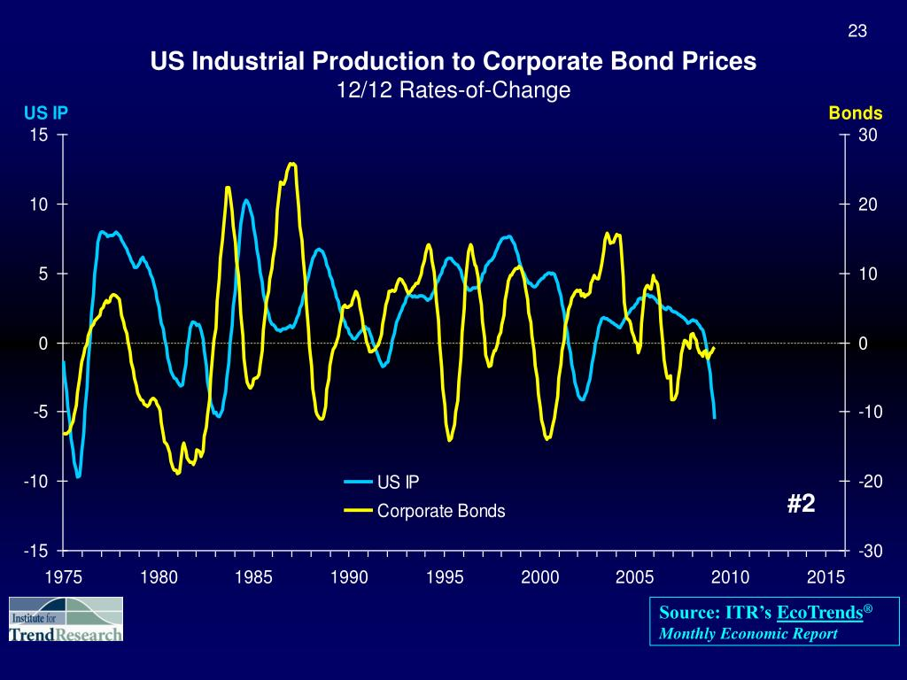 US Industrial Production to Corporate Bond Prices