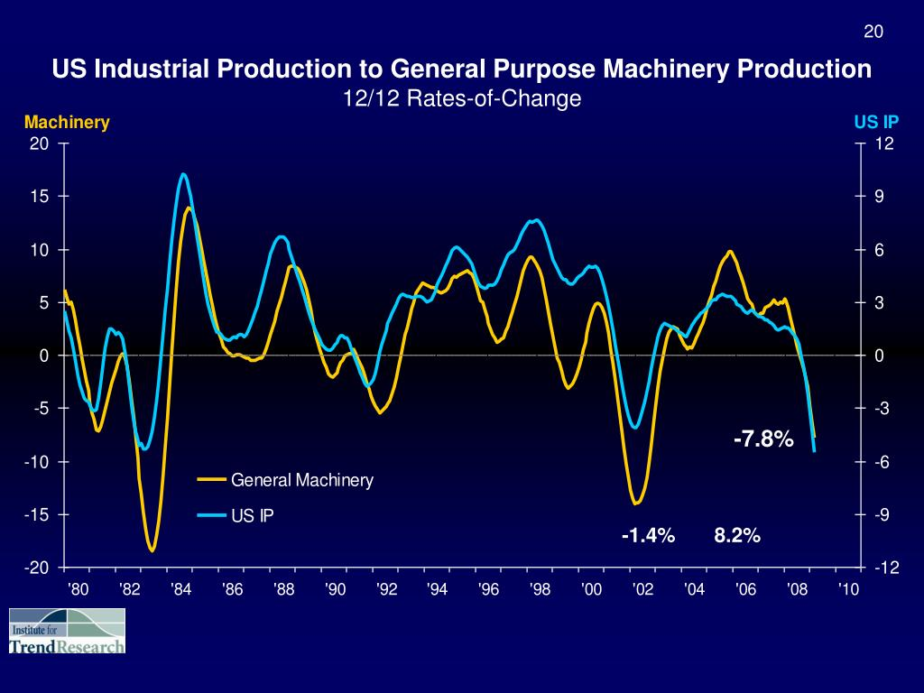 US Industrial Production to General Purpose Machinery Production