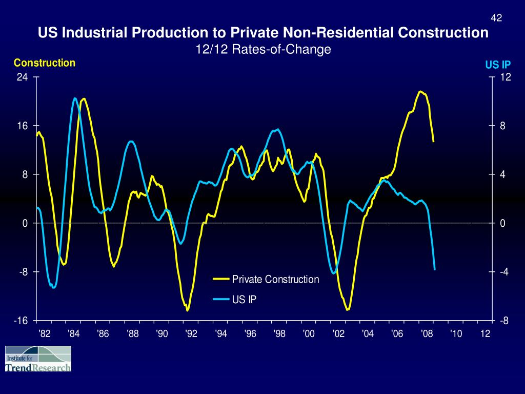US Industrial Production to Private Non-Residential Construction